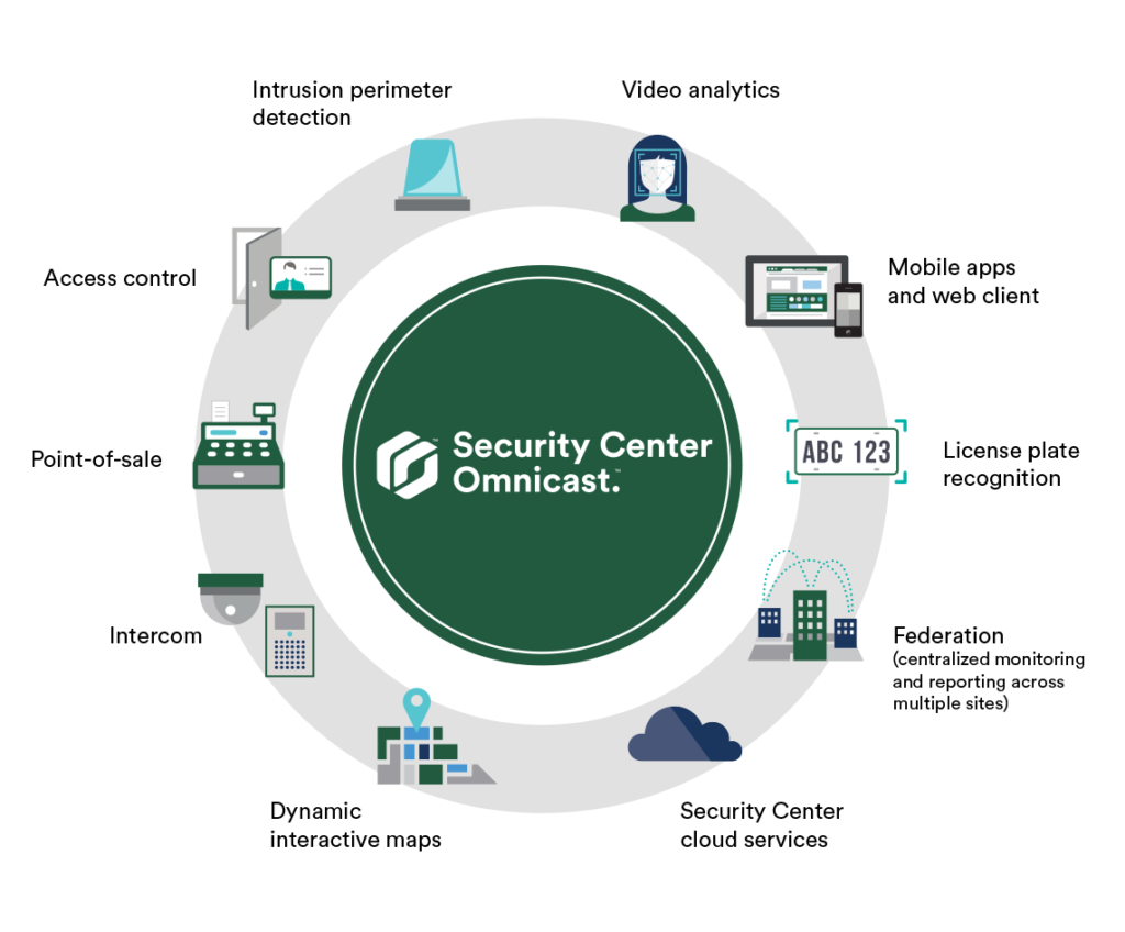 Genetec Security Center Omnicast Ecosystem
