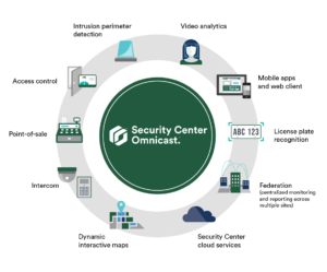 Genetec Security Center Omnicast Ecosystem